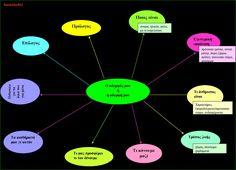 περιγραφικά κείμενα περιγραφή προσώπου περιγραφή αντικειμένου περιγραφή χωριού ή πόλης  περιγραφή... Blog Page, Learning Disabilities, Diagram, Chart, Classroom Ideas, Book, Classroom Setup, Book Illustrations, Books