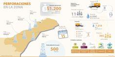 #Guajira perforaciones en la zona #Mineríahidrocarburos vía @larepublica_co