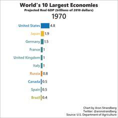 L'adaptation du territoire des États-Unis aux nouvelles conditions de la mondialisation _   Les 10 premières puissances.gif