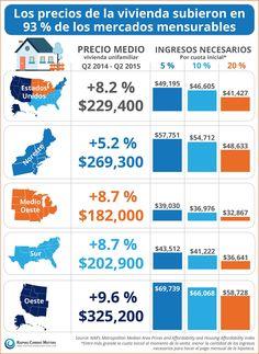 Los precios de la vivienda subieron en 93 % de los mercados mensurables