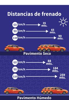 ¿Sabes cúanto tiempo tardas en frenar de acuerdo a la velocidad? Es imposible frenar a tiempo, por eso www.bajatuseguro.com
