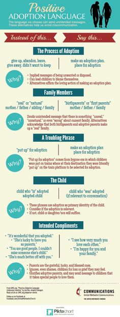 Educational infographic : Educational infographic : Positive Adoption Language Infographic The United Met