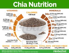 Chia Nutrition Chia seeds are bursting with nutritional value In addition to be an excellent source of minerals mainly manganese necessary for the metabolism of carbohydr. Chia Nutrition, Tomato Nutrition, Nutrition Tips, Health And Nutrition, Health Tips, Holistic Nutrition, Nutrition Classes, Lemon Benefits, Matcha Benefits