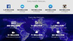 Angriff! Facebook verzeichnet drei Milliarden Video-Aufrufe pro Tag