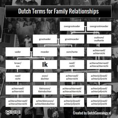 This diagram shows you the Dutch terms for the most common family relationships. In practice, we don't use the more distant relationships than achterneef/achternicht; we just call them verre neef or verrenicht .