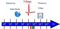 Wi-Fi may be Revolutionized by T-Rays #Wifi #Technology #wireless