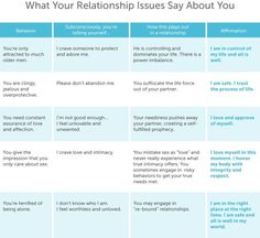 Psychology relationship dating