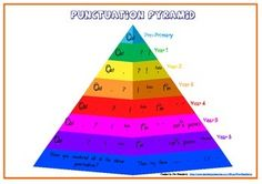 A punctuation pyramid that shows the punctuation that is expected in each year level of primary school.This was created using the Australian curriculum and other curriculum documents.These can be printed in A4 or smaller for students to keep at their desks, and/ or it can be enlarged to A3 to provide a large, bright classroom poster.