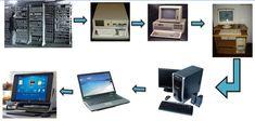 Evolución del computador a través del tiempo.