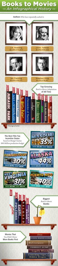 An Infographical History about Books Made Into Movies