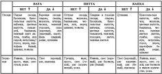 Глава 8. Питание (диета) / Аюрведа для начинающих. Древнейшая наука самоисцеления и долголетия