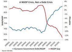 Ngdp crisis