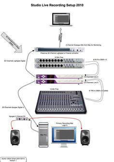 live sound system setup diagram music reading notes in 2018 rh pinterest com