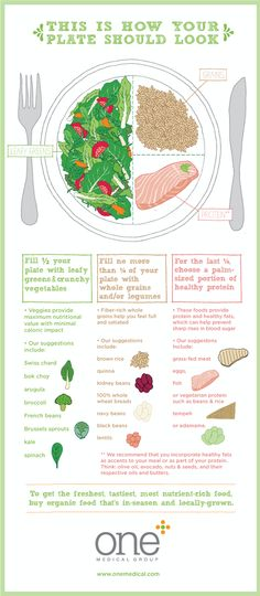 How Your Plate Should Look #flowchart #infographic