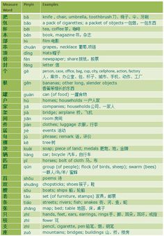 """Measure words: character, pinyin, and examples of English nouns to use the measure word with. When in doubt just use """"ge"""" Basic Chinese, How To Speak Chinese, Chinese English, Learn Chinese, Mandarin Lessons, Learn Mandarin, China Language, Language Study, Chinese Phrases"""