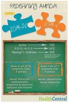 Muita gente tem falado sobre as tais mudanças no DSM e suas implicações no cotidiano. Primeiramente, é bom entender o que é DSM (Diagnostic and Statistical Manual of Mental Disorders). DSM é uma es…