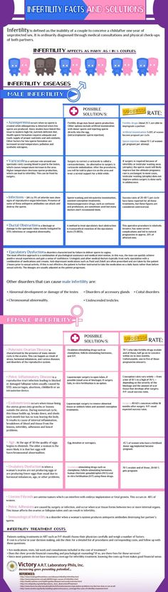 An infographic summarizing common infertility issues w/ solutions & success rates. Doesn't include unexplained infertility, though. Infertility Blog, Infertility Treatment, Chances Of Pregnancy, Pregnancy Tips, Baby Fever Treatment, Unexplained Infertility, Endometriosis, Getting Pregnant, Pregnant Baby