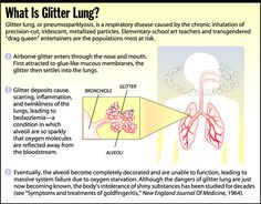 "Be  sure to use a respirator so you don't get a nasty case of ""glitter lung!""    The FABULOUS Blog of Miss Ginger Grant!: Be Careful, Crafters!"