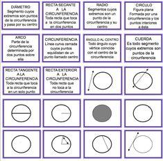 JUEGO DE MEMORIA Y ASOCIACIÓN: LA CIRCUNFERENCIA Y EL CÍRCULO. Syliarg Cielo también nos comparte un sencillo juego, tipo memory, para reforzar las partes de la circunferencia