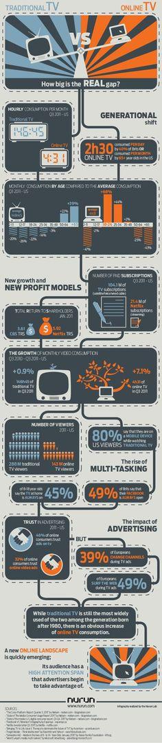 TV versus TV Online