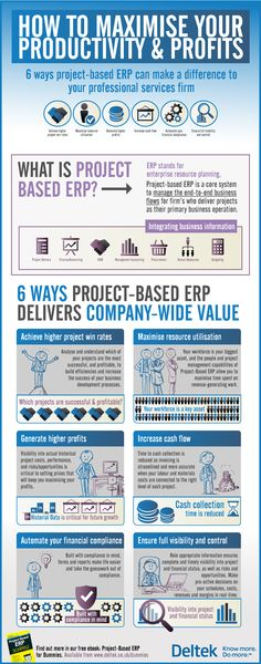 How to maximise your productivity and profits with ERP