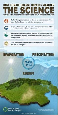 How is climate change impacting the water cycle? Climate change is increasing our risk of both heavy rains and extreme droughts. Aren't the two contradictory? Take a look at our new visual guide to how climate change impacts the. Science Resources, Science Lessons, Life Science, Science Fair, Science Ideas, Science Experiments, 6th Grade Science, Middle School Science, Science Classroom