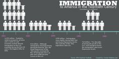 U.S. Immigration in the 20th Century | Visual.ly