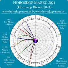 Krátky astrologický prehľad tranzitov mesiaca Marec 2021 - Astrologický Mesačný Horoskop Marec 2021 (Horoskop Březen 2021) Slnko sa až do 20. marca usídli v znamení ryby. Od 20. marca sa presúva do prvého znamenia zverokruhu Baran. Mars sa presúva do Blížencov, Merkúr do Rýb, a Venuša vstupuje do Barana. Mesačný Nov môžeme pozorovať v znamení ryby 13. marca, a mesačný spln nás zasiahne 28. marca vo vzdušnom znamení váhy. #horoskopmarec2021 #horoskopbrezen2021 #mesacnyhoroskop… Zodiac Signs Aries, Zodiac Signs Gemini, Astrology Zodiac, Sagittarius, Aquarius, Full Moon In Pisces, Venus In Aries, Horoscope May, Monthly Horoscope