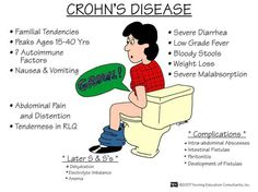 """Crohn's. """"cobblestone"""" skip lesions, Extends through all layers of the bowel wall with submucosal layer most involved. Occurs anywhere in the GI tract. Damage-> fistula formation or obstruction. 5-ASA @Jodie Kizziah"""
