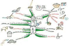 Les 7 étapes pour réussir une carte mentale (Mind Map)
