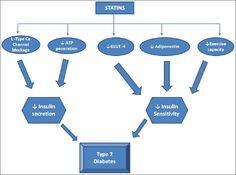 Statin induced diabetes and its clinical implications Aiman U, Najmi A, Khan RA - J Pharmacol Pharmacother
