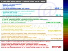 A Project-Based Learning Spectrum: 25 Questions To Guide Your PBL Planning
