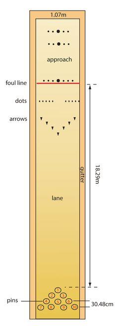 Tenpin-bowling-lane.gif 466×1,296 pixels