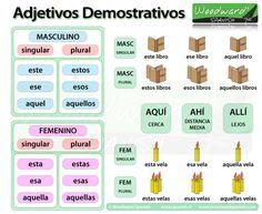 los demostrativos en español - Pesquisa Google