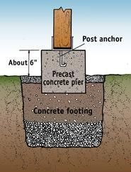 Post, pier, and footing detail. The footing must extend below maximum frost depth.
