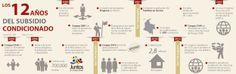 #Familiasenacción 12 años del subsidio condicionado #Población