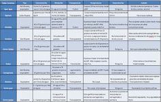 Foto: Hemos elaborado este resumen de hidrocoloides, para no perderse #molecular http://www.cocinista.es/web/es/enciclopedia-cocinista/ingredientes-modernos/resumen-hidrocoloides.html