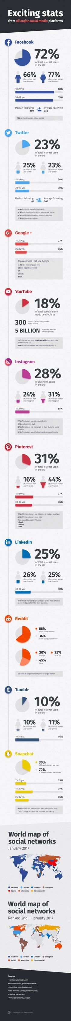 50 Must-Know Stats for Social Media Marketing Success [Infographic]