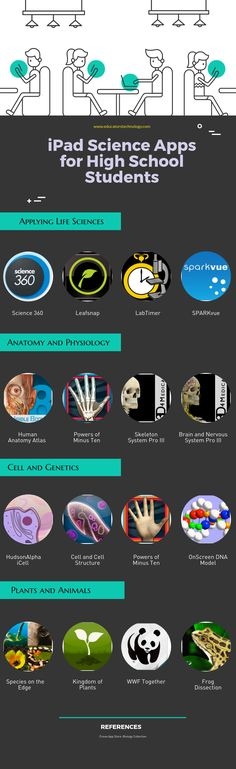 iPad Science Apps for High School Students