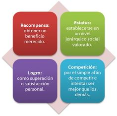 gamificacion2 Game Mechanics, More Fun, Meant To Be, Coaching, Blog, Game Shows, Graphic Organizers, Training, Blogging