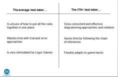 The average LSAT test-taker vs. the 170+ test-taker