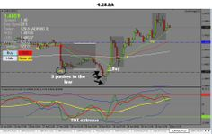 the euro Aussie currency pair dropped out of the Asian session created a pin bar and then reversed over 100 pips. A great example of price action using the rock manager Forex software. Visit www.100pipsaday.com to see more Forex Trading Software, The Rock, Euro, Management, Action, Group Action, Rock