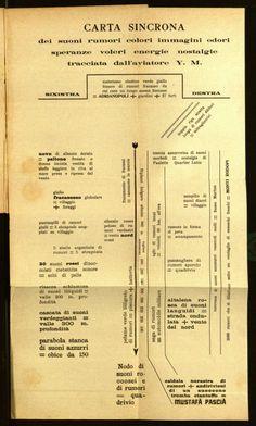 Filippo Tommaso Marinetti, Parole in Libertà (flyer), 1914