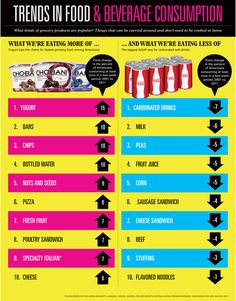 Trends in Food & Beverage Consumption via AdAge
