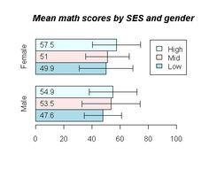 Math, SES, and gender. My Bar, Scores, Confidence, Gender, Ads, Self Confidence, Music Genre