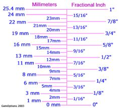 Metric to inch size comparisons and charts.