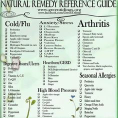 Natural remedy reference chart