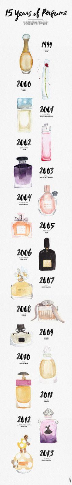 Perfumes que marcaram cada ano