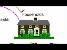 The Circular Flow Model of a Market Economy - YouTube