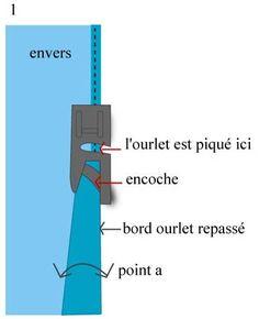 Vous trouverez dans cet article différentes façons de faire des ourlets soit à la machine soit à la main. Le point d'ourlet simple ou le point ourlet invisible comme expliqué ci-dessous est l…